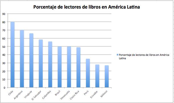 Porcentaje de lectores de libros en América Latina